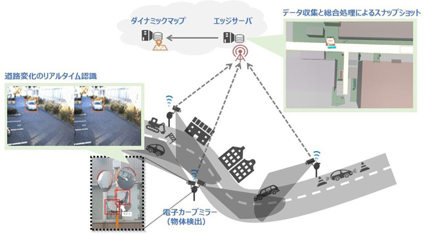 NICT、5Gを活用した知的交通インフラの構築、「電子カーブミラー」でクルマの位置や速度を認識