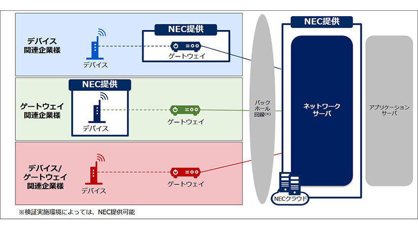 NEC、LoRaWANの利用促進に向け関連機器メーカなどとのパートナープログラムを開始