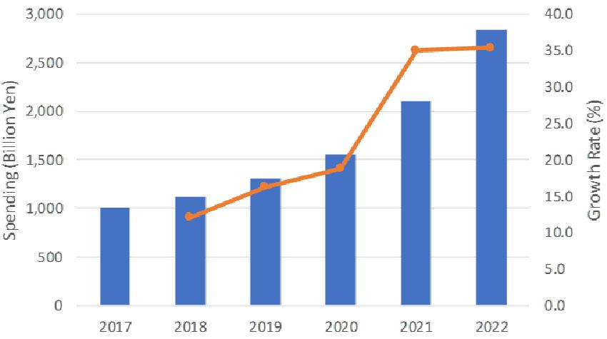 国内ロボティックシステム市場、2022年まで年間平均成長率23.1%で成長:IDCが予測