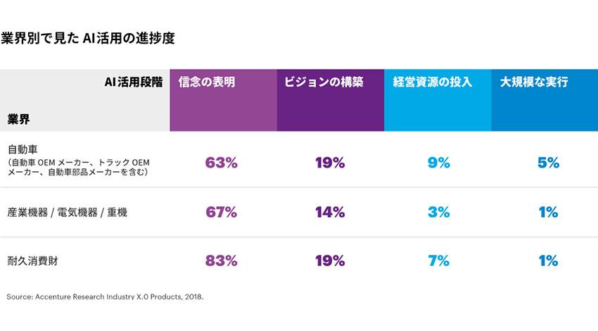 アクセンチュア最新調査:大半のメーカーがAIを導入している一方、大規模な活用に至っている割合はわずか