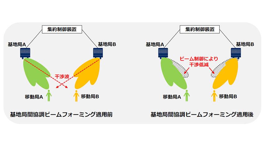 NTTドコモとNEC、基地局間協調ビームフォーミングを用いた複数移動局への5G通信を実施
