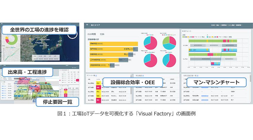 CEC、工場IoTデータを可視化する「Visual Factory」を提供開始