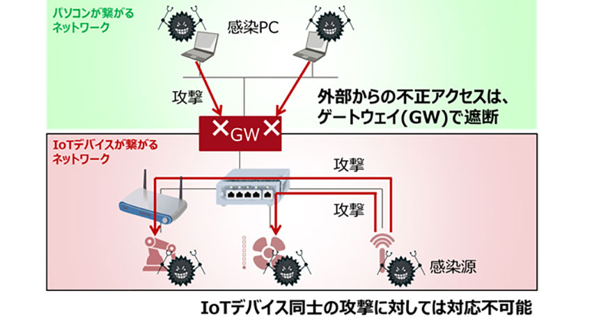 富士通研究所、IoTデバイスへのサイバー攻撃の影響を最小化するネットワーク制御技術を開発