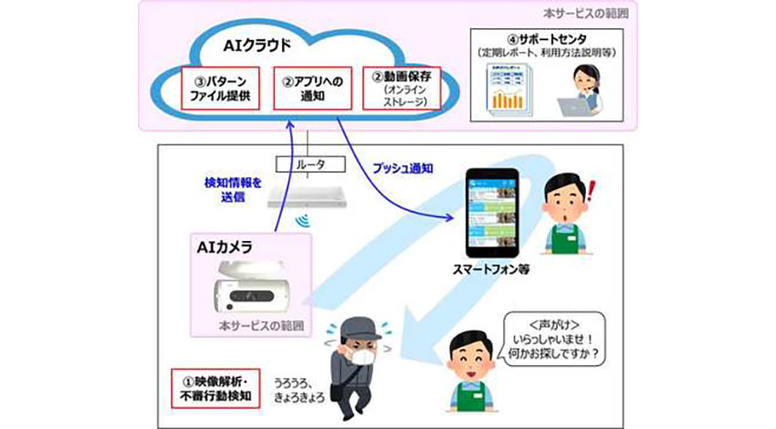 NTT東日本とアースアイズ、引き防止AIサービス「AIガードマン」を提供