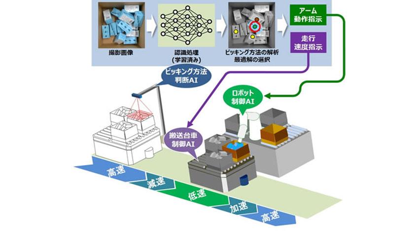 日立、ロボットアームと搬送台車を統合制御し、ピッキング作業を効率化する複数AI協調制御技術を開発
