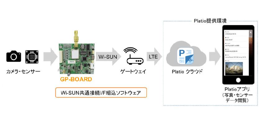 Sensor&NetworkのWi-SUN対応「GP-BOARD」とインフォテリアの「Platio」で、センサーデータを可視化