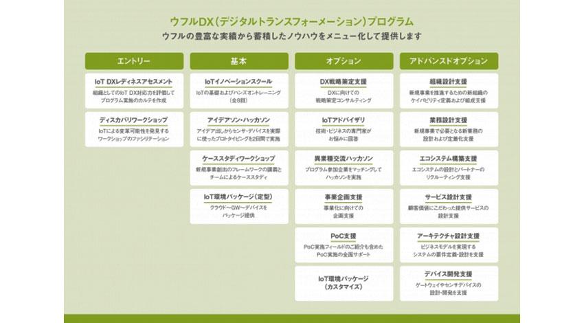ウフル、IoTによるビジネス変革支援サービス 「ウフルDXプログラム」の提供を開始