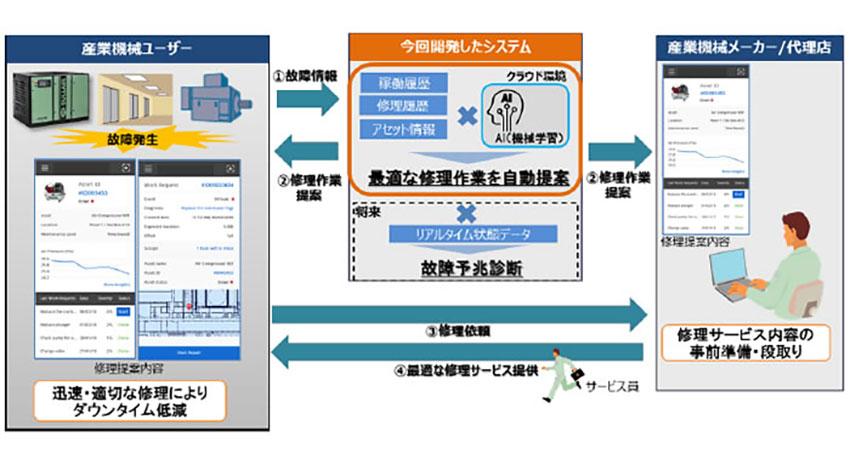 日立、産業機械の修理作業を自動提案するAI技術を開発