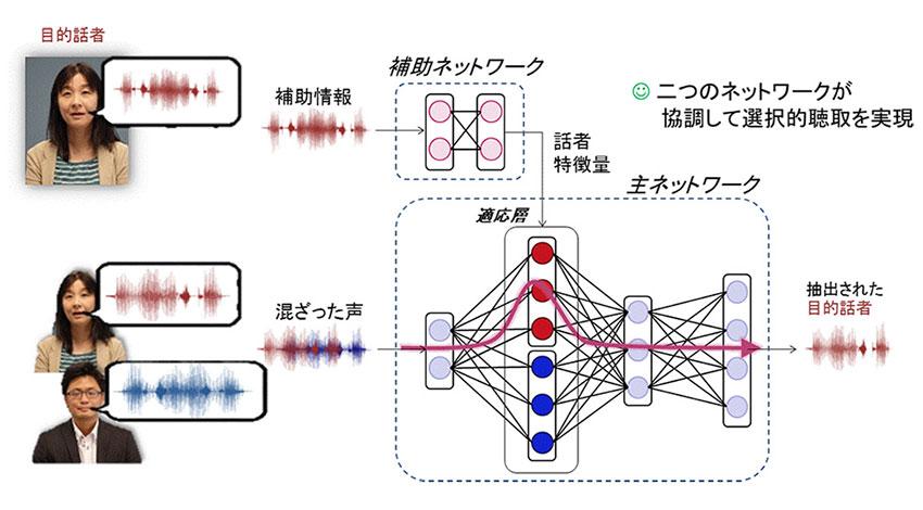 NTT、声の特徴に基づき 聞きたい人の声 を抽出するAI技術を開発
