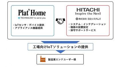 日立システムズとぷらっとホーム、工場向けIoTソリューションで協力