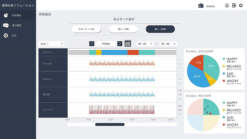NEC、ウェアラブルで心拍変動データから感情を可視化するソリューションを発表