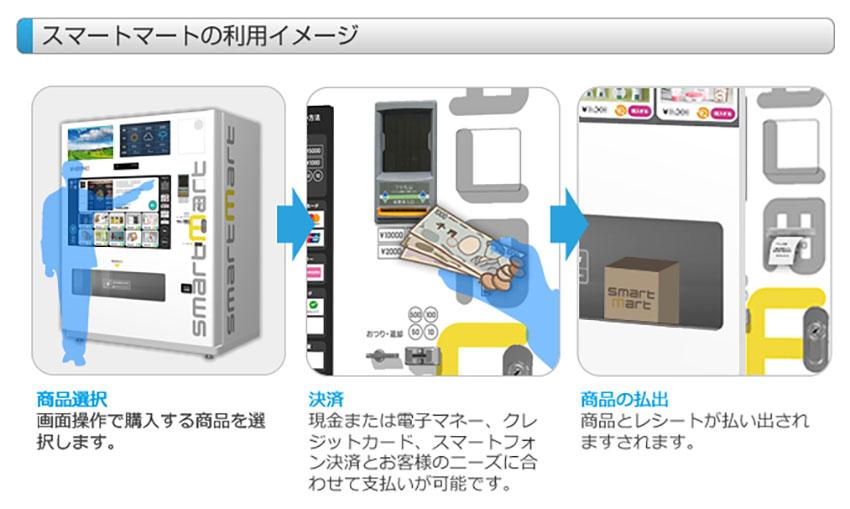 ブイシンク、無人店舗型IoT自販機「スマートマート」を販売開始