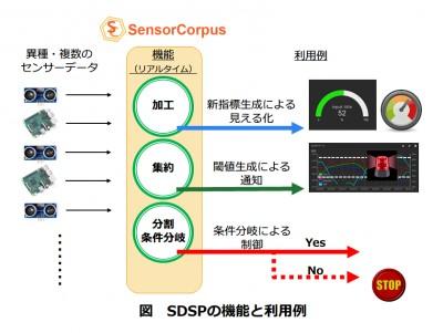 [7/2 (月)新機能発表会開催] SensorCorpusはいよいよ次のステージへ!大規模IoTシステムへの対応機能強化 ~1台から100万台までをカバー~ [PR]