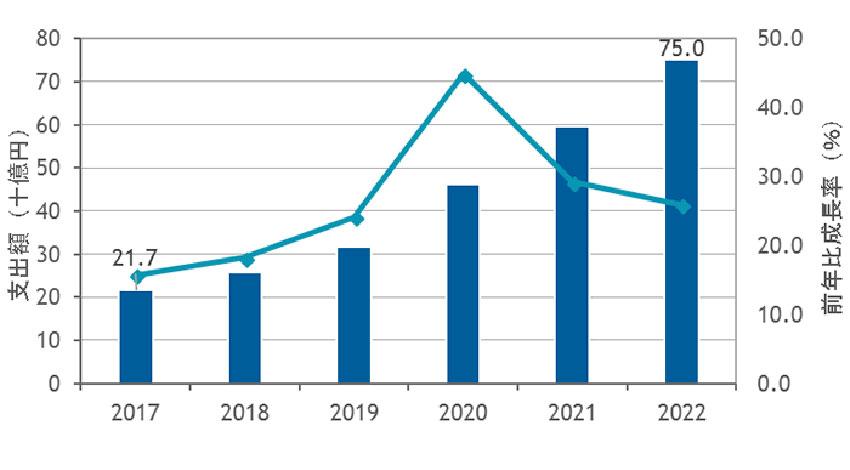 """""""つながるクルマ""""の国内ソフトウェア市場、2022年の市場規模は750億円に拡大:IDCが予測"""
