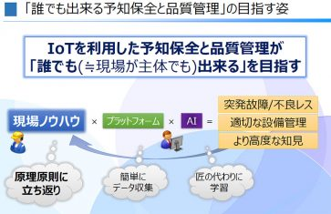 """""""匠とIoTで鬼に金棒""""、日本精工・IVIが進める「誰でも出来る予知保全と品質管理」"""