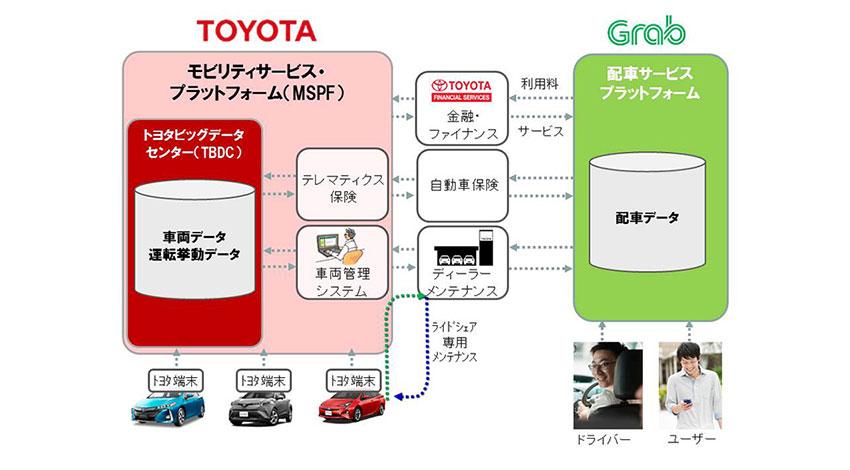 トヨタ、東南アジア配車サービスのGrab社とモビリティサービス(MaaS)領域での協業を拡大