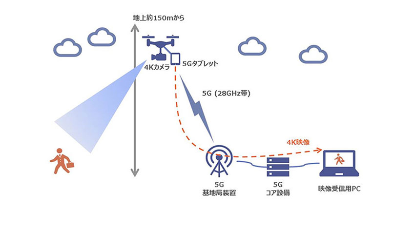 KDDI、「5G」ドローンを用いた4K映像のリアルタイム伝送を実施