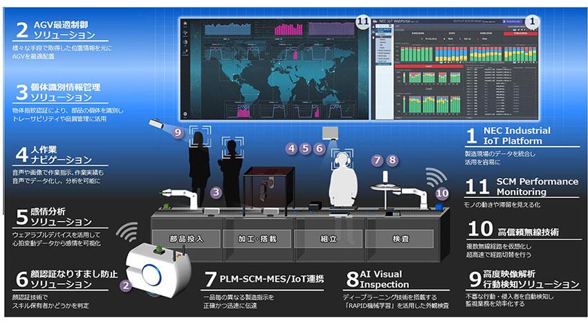 NEC、製造業のデジタルトランスフォーメーションに向け、共創型体験スペース「NEC DX Factory」を開設