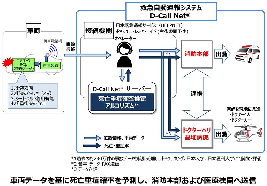 救急自動通報システム「D-Call Net®」の運用を全国規模に拡大