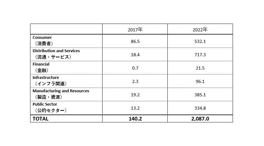 世界のAR/VR関連市場、2022年までの年間平均成長率は71.6%:IDCが予測