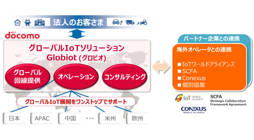 NTTドコモ、法人向けグローバルIoTソリューション「Globiot」(グロビオ)を提供開始