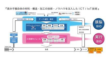 ブリヂストン、スマートファクトリー構想を発表