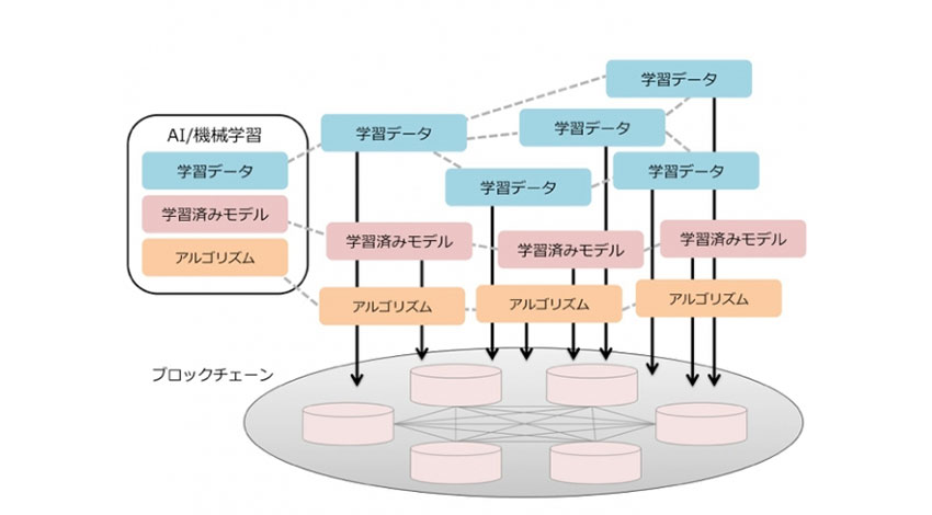 クーガー、AIの学習履歴・実行履歴をブロックチェーンに記録し、AIの信頼性を担保するシステム「GeneFlow」を開発