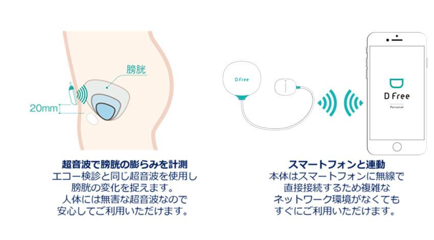 トリプル・ダブリュー・ジャパン、排尿予測デバイス「DFree Personal」の正式販売を開始
