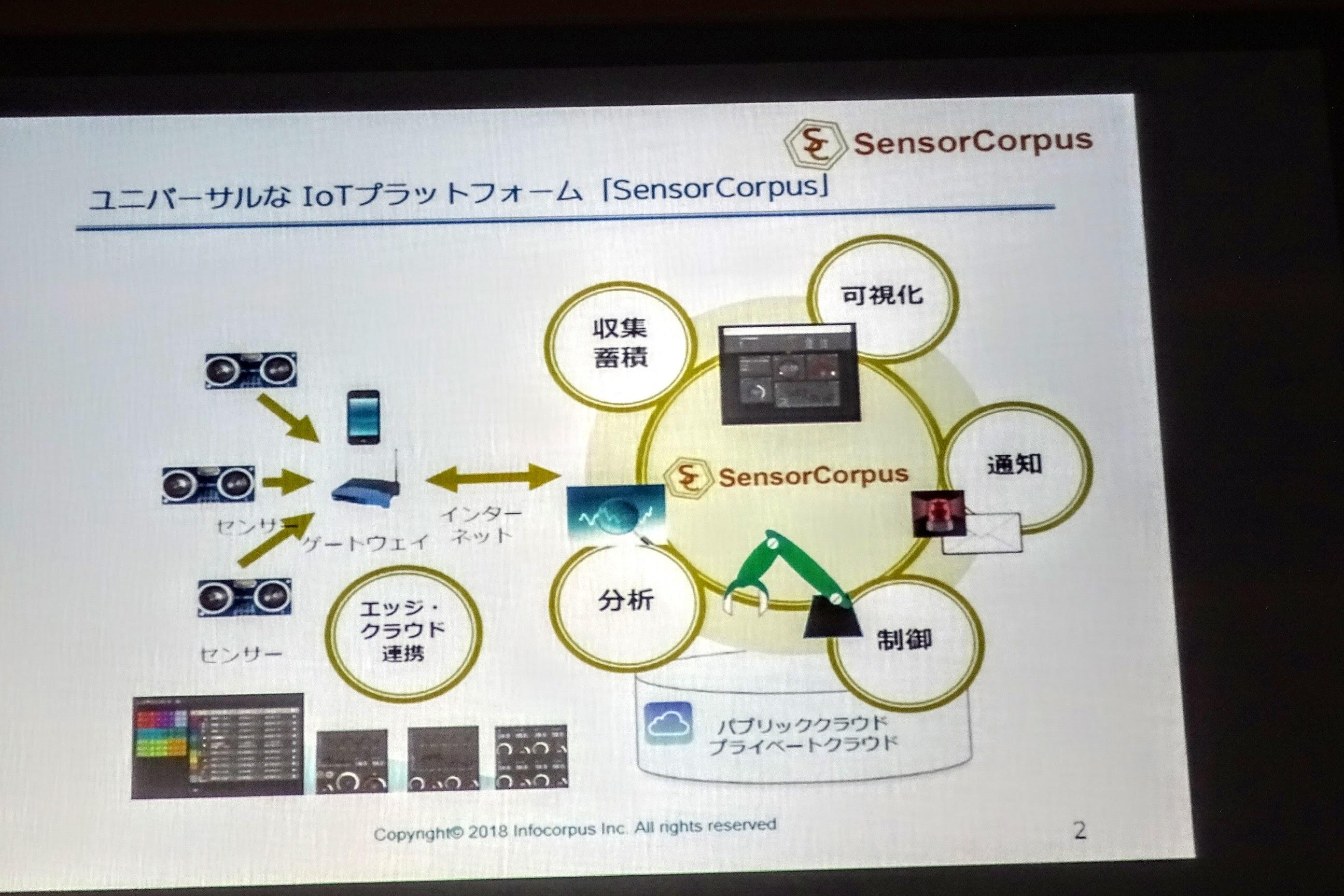 SensorCorpus新商品発表会