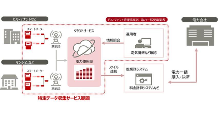 富士通、IoTスマートメーター「特定データ収集サービス」を提供開始