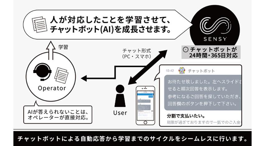 パーソナル人工知能SENSYのAIチャットボットが、金融業界で初導入