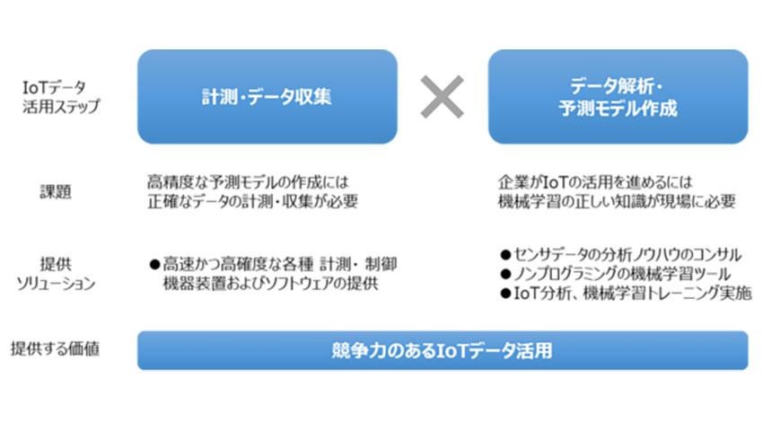 KSKアナリティクスと日本ナショナルインスツルメンツ、工場向けIoTセンサデータ分析ソリューションを開始