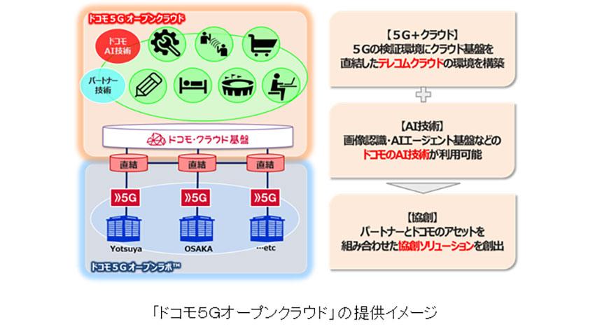 5G時代のソリューション創出に向け「ドコモ5Gオープンクラウド」の提供がスタート