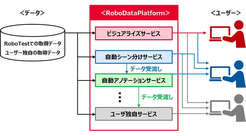 ZMP、公道走行テストサービスRoboTestの新サービス「ロボ・データ・プラットフォーム」を発表