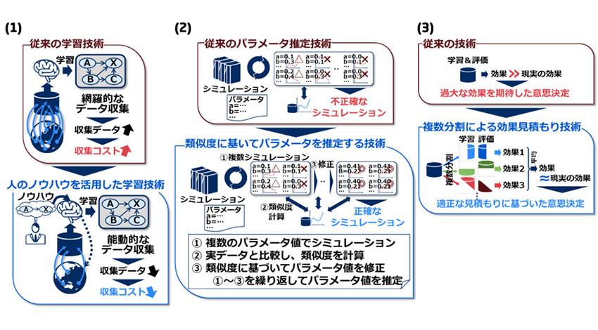 NEC、少量の収集データで活用可能な機械学習技術を開発