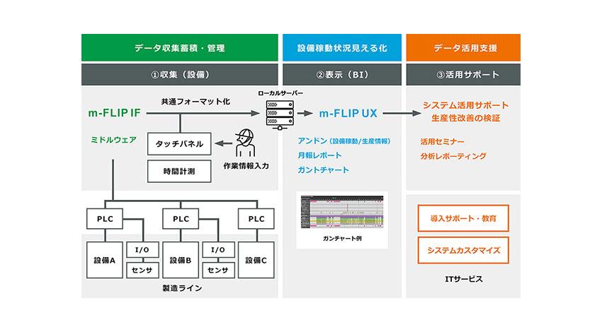 村田製作所、IoTで工場設備の非稼動要因を見える化する「m-FLIP」を提供開始