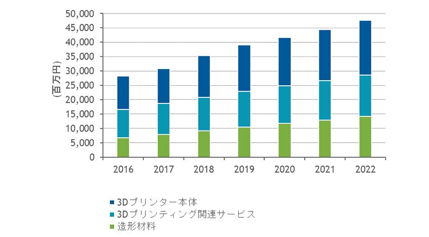 国内3Dプリンティング市場、2022年までの年間平均成長率は9.1%:IDCが予測