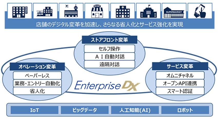 OKI、IoTやAIを活用しビジネスモデルの再構築を加速する店舗デジタル変革ソリューション「Enterprise DX」を提供開始