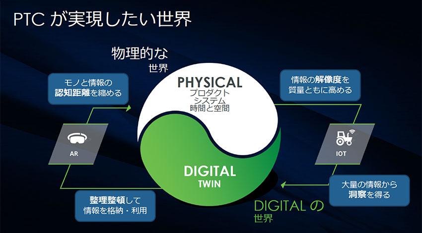 IoT時代、PTCが描くデジタルツインのあるべき姿