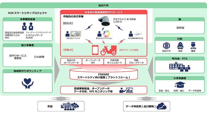 加古川市、都市の安全・安心を実現するスマートシティプロジェクトを推進