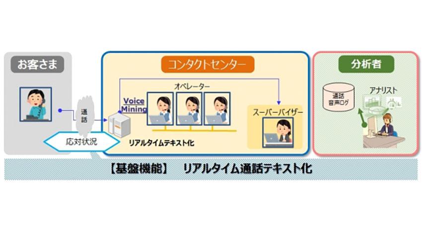 NTT西日本、コンタクトセンター向けAIソリューションを外販へ