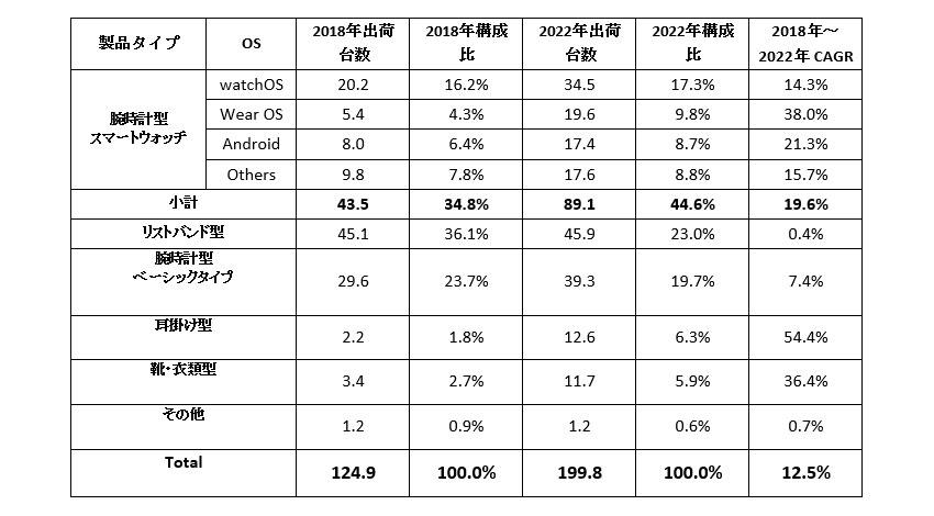 IDC、2022年の世界ウェアラブルデバイス出荷台数は1億9,976万台と予測