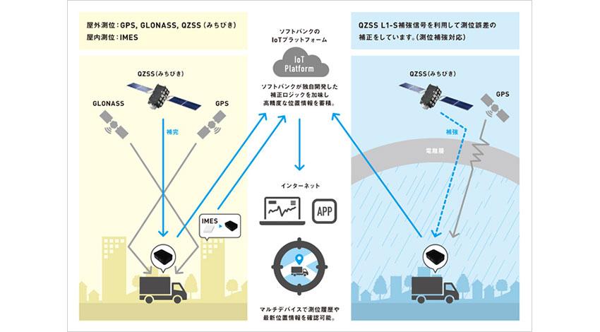 ソフトバンク、準天頂衛星「みちびき」での測位が可能なサービスを法人向けに提供開始