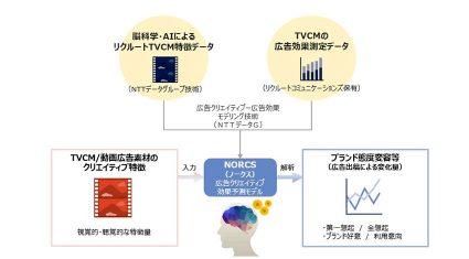 NTTデータとリクルートコミュニケーションズ、脳科学とAIを活用した広告効果予測ソリューションを共同開発