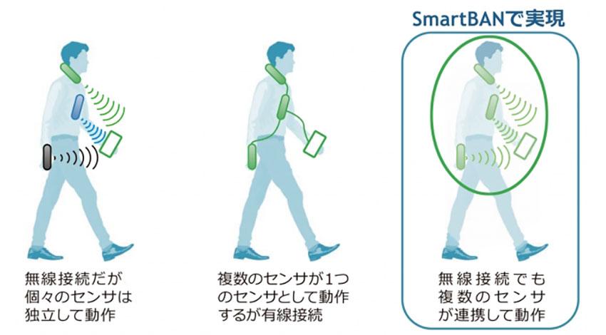 広島市立大学など、医療・ヘルスケア向けIoTデータ無線集約技術「SmartBAN」の実用化技術を発表