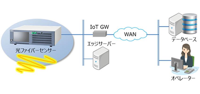 OKI、温度・歪み測定をリアルタイムで実現する「光ファイバーセンサー WX-1033A/B」を販売開始