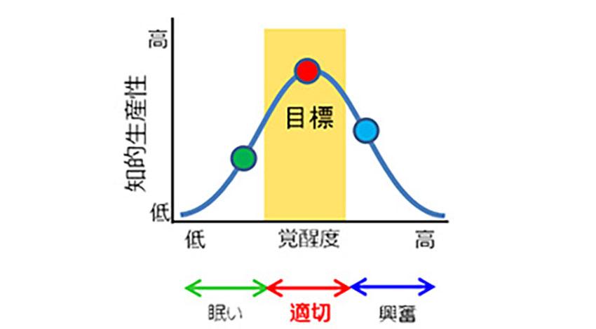 NEC、執務空間の知的生産性向上に効果的な温度刺激の与え方を実証
