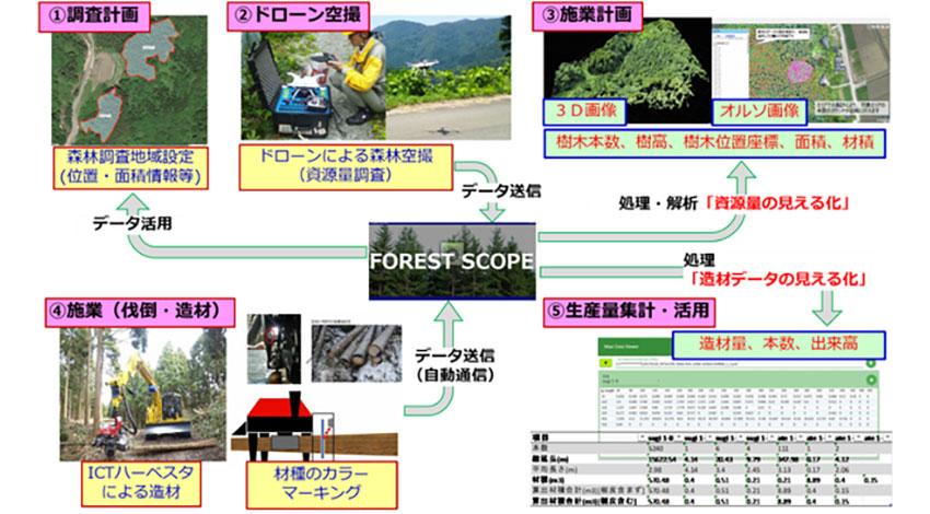 オプティム、IoTとドローンで「スマート林業」への取り組みを開始