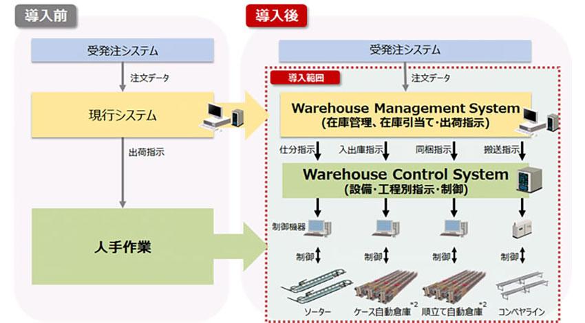 日立、NTTドコモの物流センターに自動化を支援する新システムを構築
