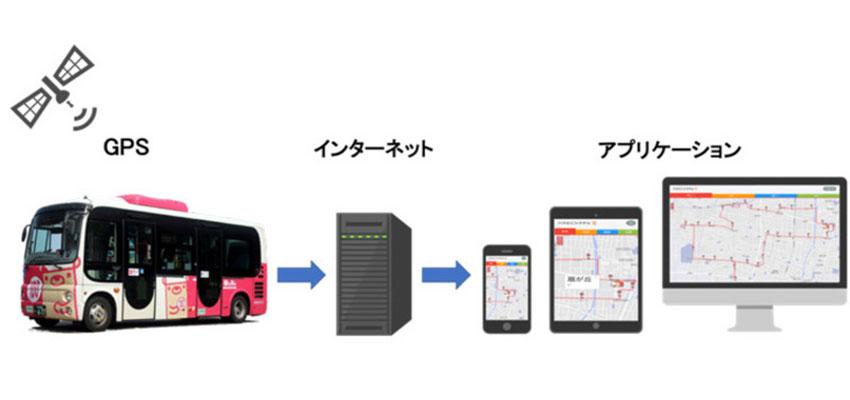 金沢工業大、GPSでバスの位置を見える化する「バスどこシステム」の運用テストを実施